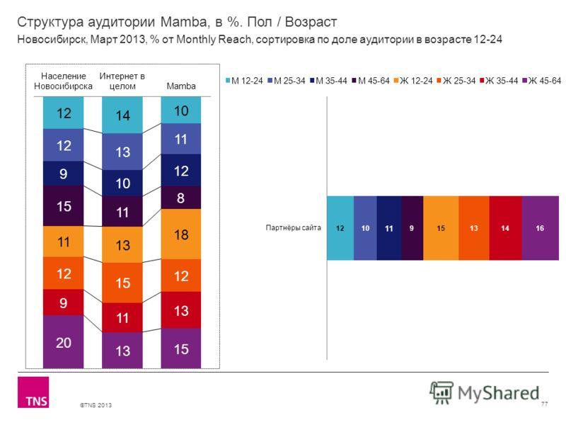 ©TNS 2013 X AXIS LOWER LIMIT UPPER LIMIT CHART TOP Y AXIS LIMIT Структура аудитории Mamba, в %. Пол / Возраст 77 Новосибирск, Март 2013, % от Monthly Reach, сортировка по доле аудитории в возрасте 12-24