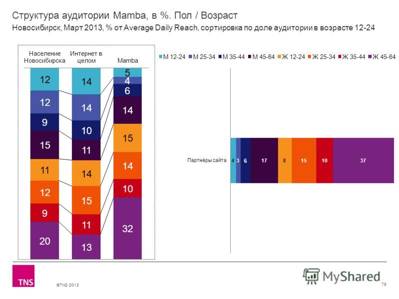 ©TNS 2013 X AXIS LOWER LIMIT UPPER LIMIT CHART TOP Y AXIS LIMIT Структура аудитории Mamba, в %. Пол / Возраст 78 Новосибирск, Март 2013, % от Average Daily Reach, сортировка по доле аудитории в возрасте 12-24