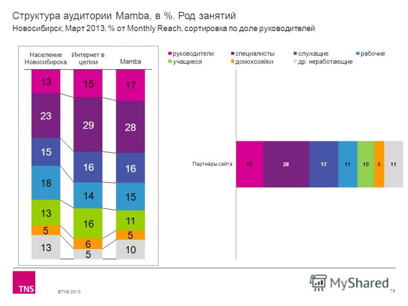 ©TNS 2013 X AXIS LOWER LIMIT UPPER LIMIT CHART TOP Y AXIS LIMIT Структура аудитории Mamba, в %. Род занятий 79 Новосибирск, Март 2013, % от Monthly Reach, сортировка по доле руководителей