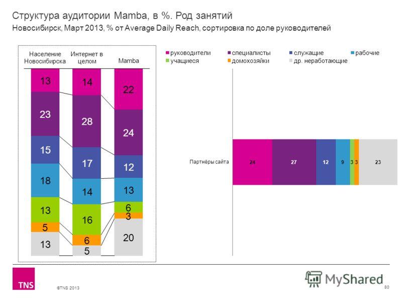 ©TNS 2013 X AXIS LOWER LIMIT UPPER LIMIT CHART TOP Y AXIS LIMIT Структура аудитории Mamba, в %. Род занятий 80 Новосибирск, Март 2013, % от Average Daily Reach, сортировка по доле руководителей