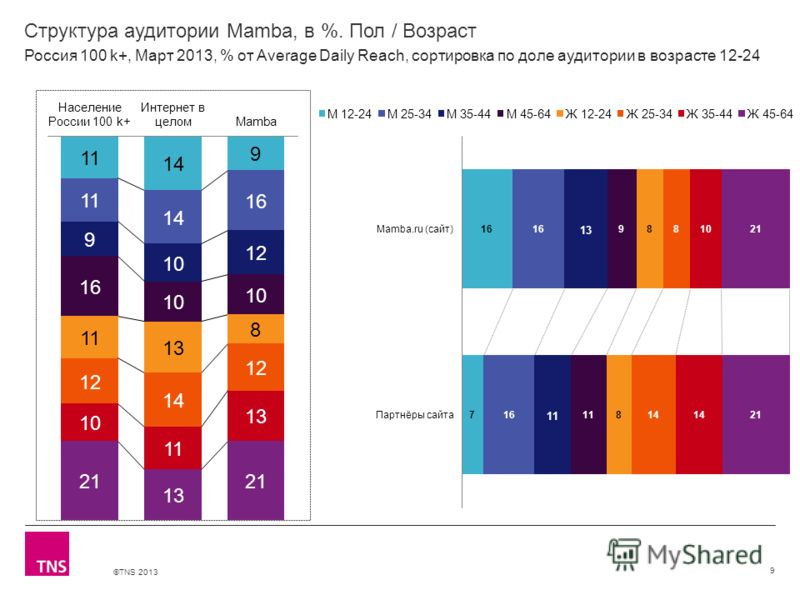 ©TNS 2013 X AXIS LOWER LIMIT UPPER LIMIT CHART TOP Y AXIS LIMIT Структура аудитории Mamba, в %. Пол / Возраст 9 Россия 100 k+, Март 2013, % от Average Daily Reach, сортировка по доле аудитории в возрасте 12-24
