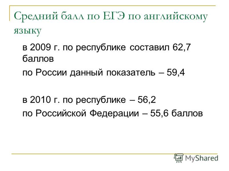 Средний балл по ЕГЭ по английскому языку в 2009 г. по республике составил 62,7 баллов по России данный показатель – 59,4 в 2010 г. по республике – 56,2 по Российской Федерации – 55,6 баллов