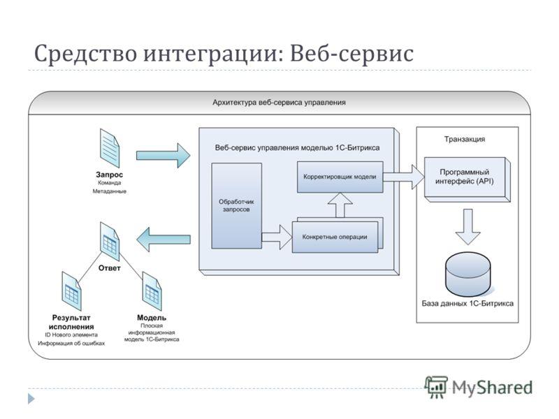 Средство интеграции : Веб - сервис