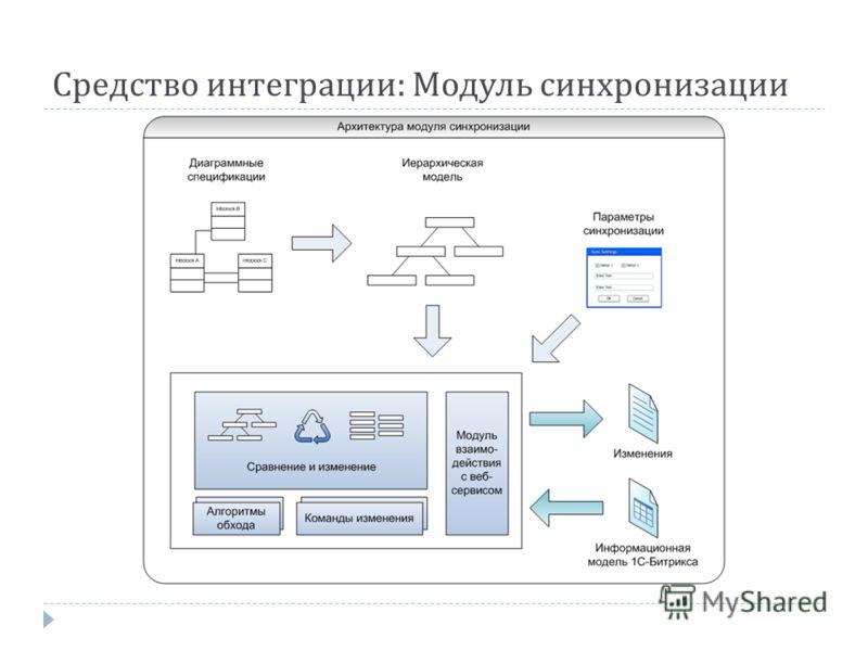 Средство интеграции : Модуль синхронизации