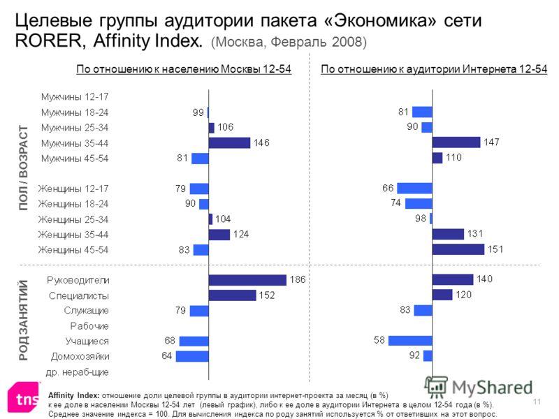 11 Целевые группы аудитории пакета «Экономика» сети RORER, Affinity Index. (Москва, Февраль 2008) Affinity Index: отношение доли целевой группы в аудитории интернет-проекта за месяц (в %) к ее доле в населении Москвы 12-54 лет (левый график), либо к