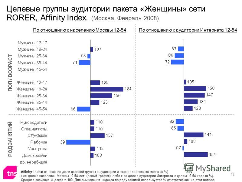 13 Целевые группы аудитории пакета «Женщины» сети RORER, Affinity Index. (Москва, Февраль 2008) Affinity Index: отношение доли целевой группы в аудитории интернет-проекта за месяц (в %) к ее доле в населении Москвы 12-54 лет (левый график), либо к ее