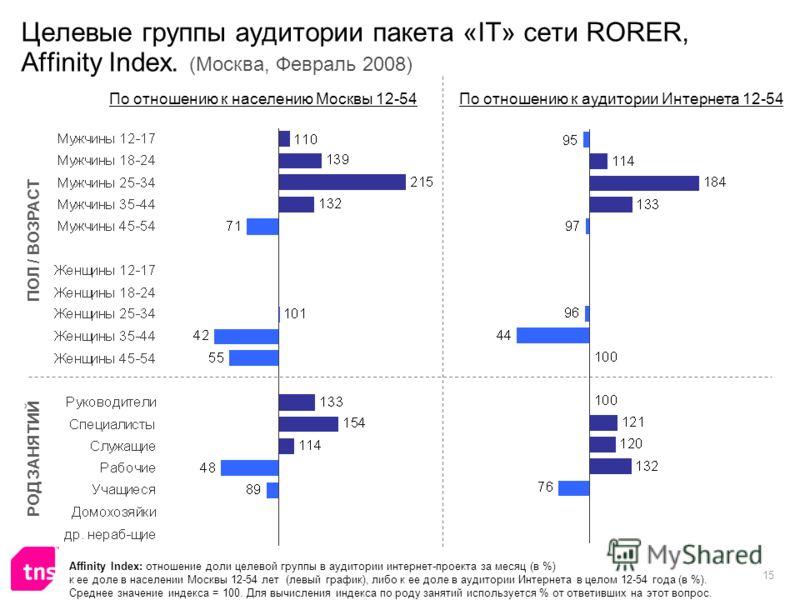 15 Целевые группы аудитории пакета «IT» сети RORER, Affinity Index. (Москва, Февраль 2008) Affinity Index: отношение доли целевой группы в аудитории интернет-проекта за месяц (в %) к ее доле в населении Москвы 12-54 лет (левый график), либо к ее доле
