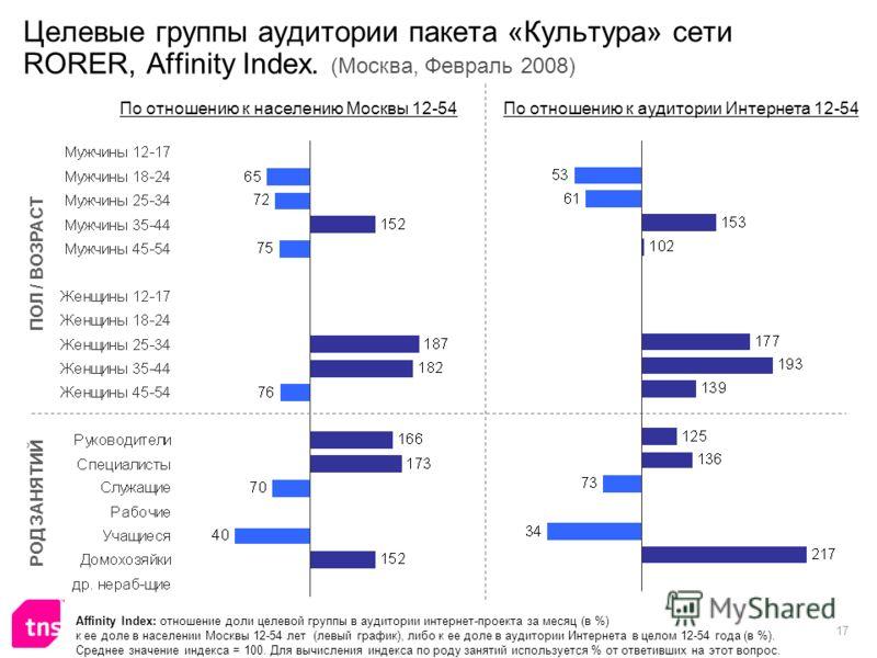 17 Целевые группы аудитории пакета «Культура» сети RORER, Affinity Index. (Москва, Февраль 2008) Affinity Index: отношение доли целевой группы в аудитории интернет-проекта за месяц (в %) к ее доле в населении Москвы 12-54 лет (левый график), либо к е