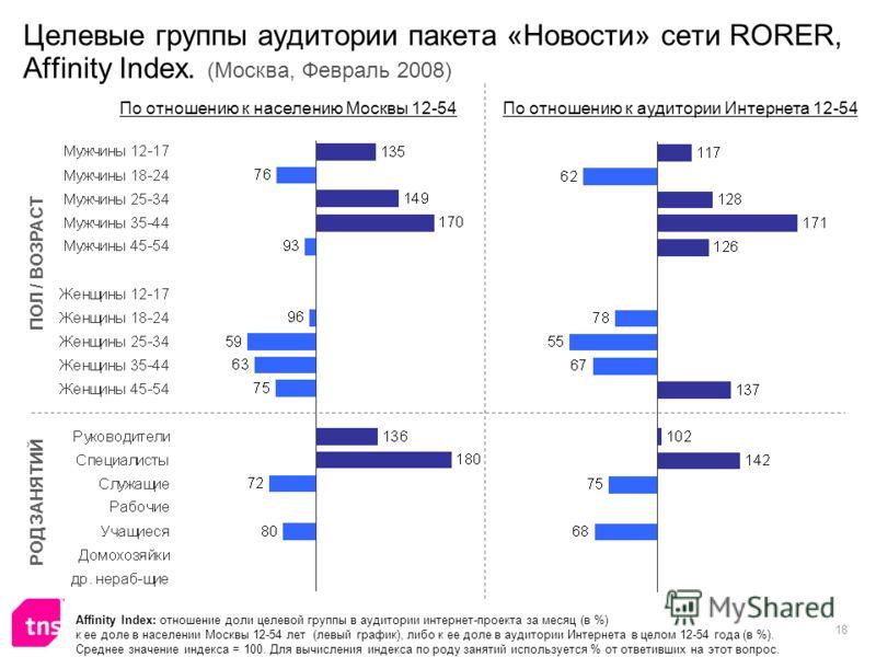 18 Целевые группы аудитории пакета «Новости» сети RORER, Affinity Index. (Москва, Февраль 2008) Affinity Index: отношение доли целевой группы в аудитории интернет-проекта за месяц (в %) к ее доле в населении Москвы 12-54 лет (левый график), либо к ее