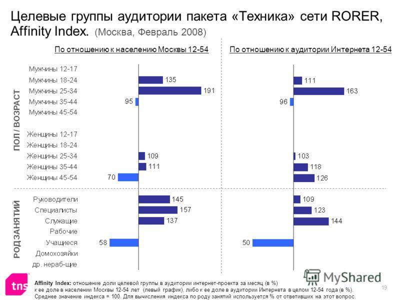 19 Целевые группы аудитории пакета «Техника» сети RORER, Affinity Index. (Москва, Февраль 2008) Affinity Index: отношение доли целевой группы в аудитории интернет-проекта за месяц (в %) к ее доле в населении Москвы 12-54 лет (левый график), либо к ее