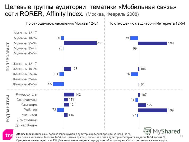 20 Целевые группы аудитории тематики «Мобильная связь» сети RORER, Affinity Index. (Москва, Февраль 2008) Affinity Index: отношение доли целевой группы в аудитории интернет-проекта за месяц (в %) к ее доле в населении Москвы 12-54 лет (левый график),
