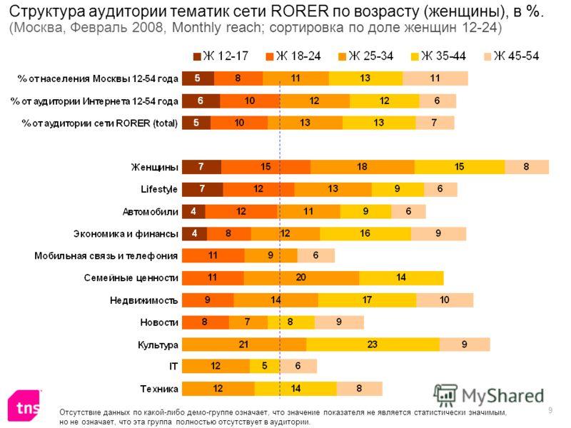 9 Структура аудитории тематик сети RORER по возрасту (женщины), в %. (Москва, Февраль 2008, Monthly reach; сортировка по доле женщин 12-24) Отсутствие данных по какой-либо демо-группе означает, что значение показателя не является статистически значим
