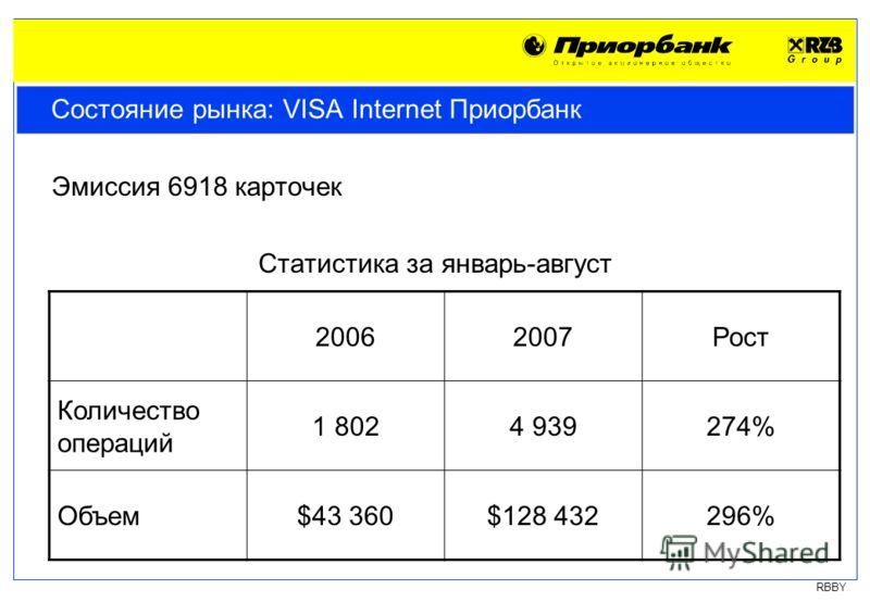RBBY Состояние рынка: VISA Internet Приорбанк Эмиссия 6918 карточек Статистика за январь-август 20062007Рост Количество операций 1 8024 939274% Объем$43 360$128 432296%