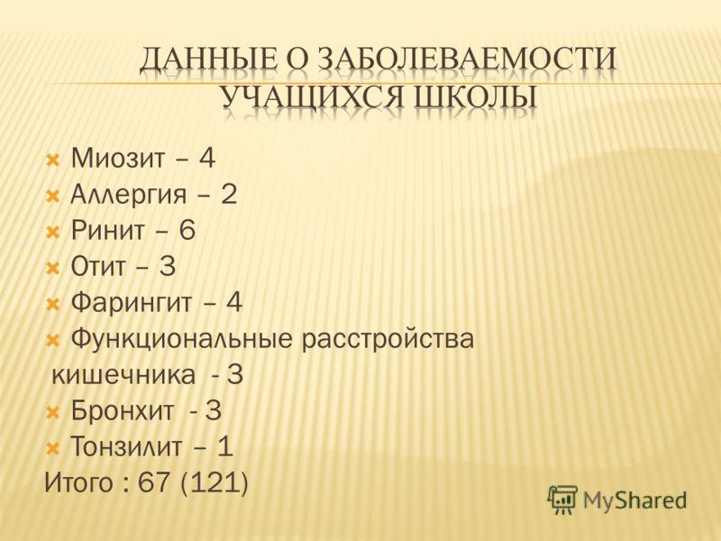 Миозит – 4 Аллергия – 2 Ринит – 6 Отит – 3 Фарингит – 4 Функциональные расстройства кишечника - 3 Бронхит - 3 Тонзилит – 1 Итого : 67 (121)
