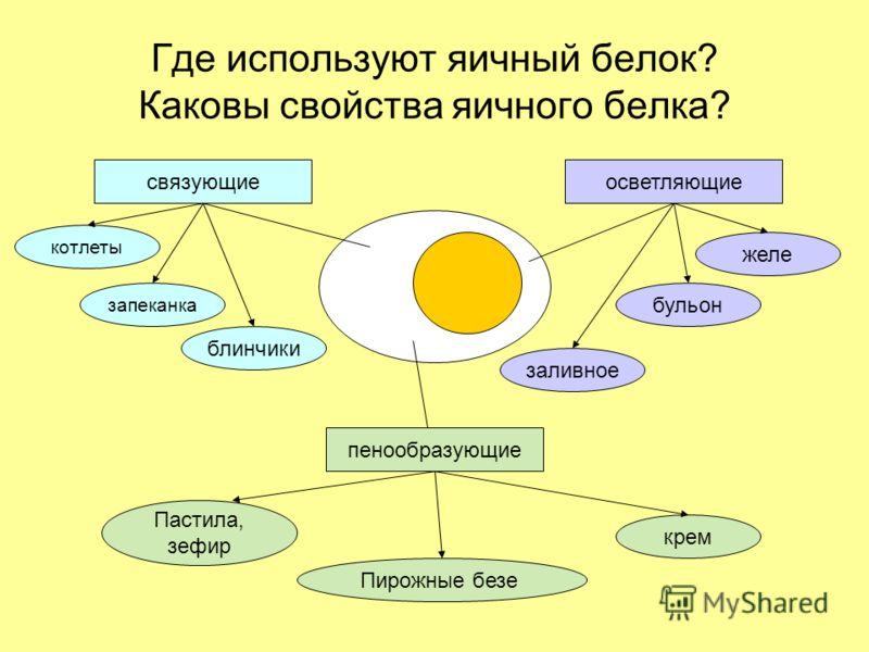 Где используют яичный белок? Каковы свойства яичного белка? связующие пенообразующие осветляющие котлеты запеканка блинчики желе бульон заливное Пастила, зефир Пирожные безе крем