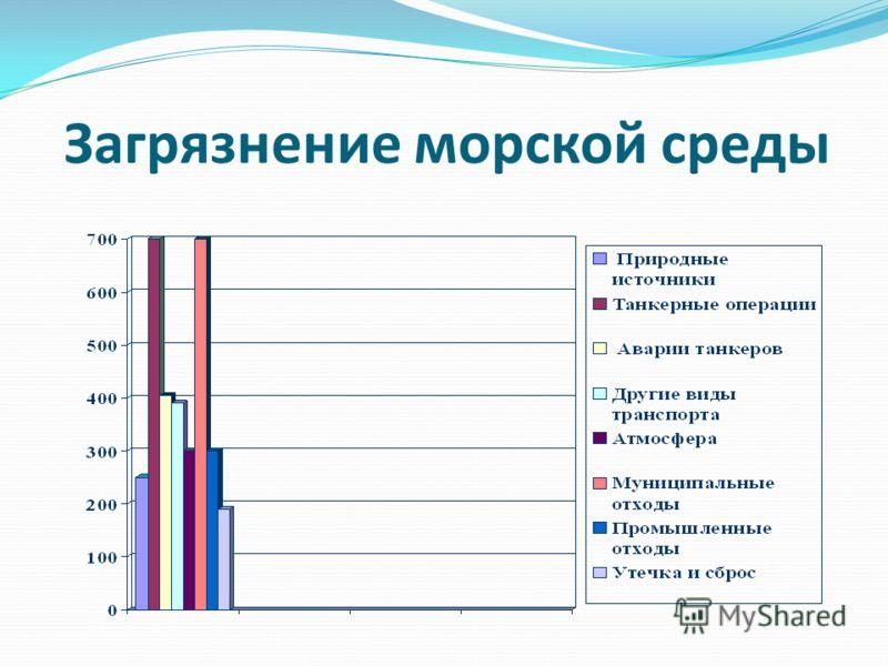 Загрязнение морской среды