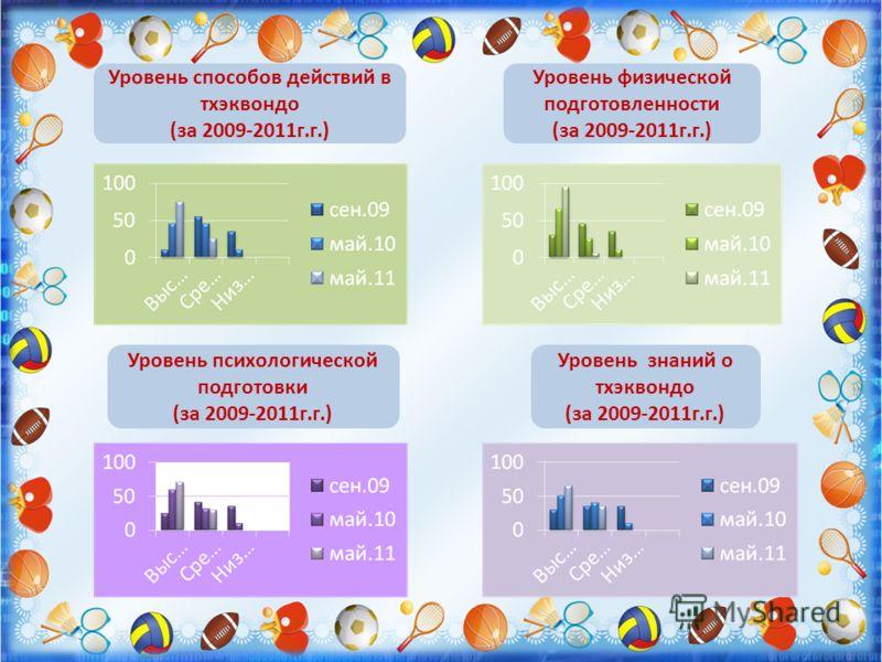Уровень способов действий в тхэквондо (за 2009-2011г.г.) Уровень физической подготовленности (за 2009-2011г.г.) Уровень психологической подготовки (за 2009-2011г.г.) Уровень знаний о тхэквондо (за 2009-2011г.г.)