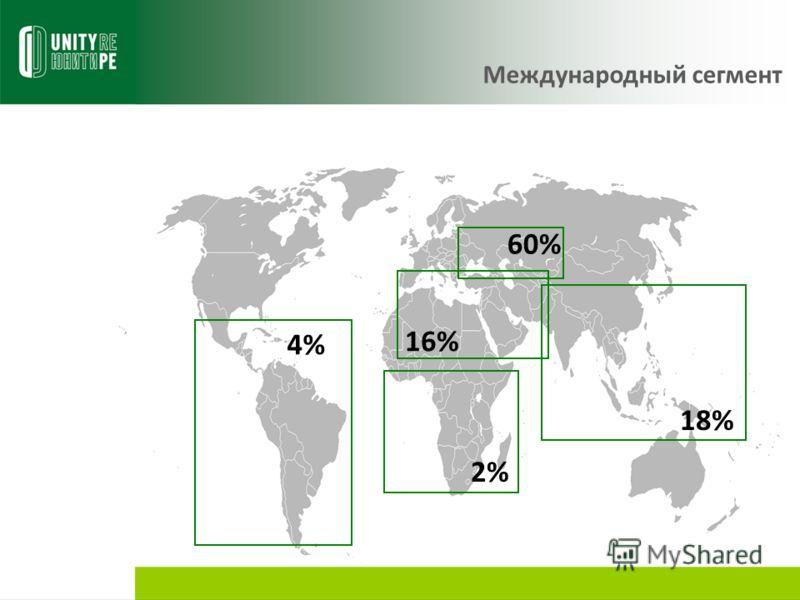 18% 60% 16% 2% 4% Международный сегмент