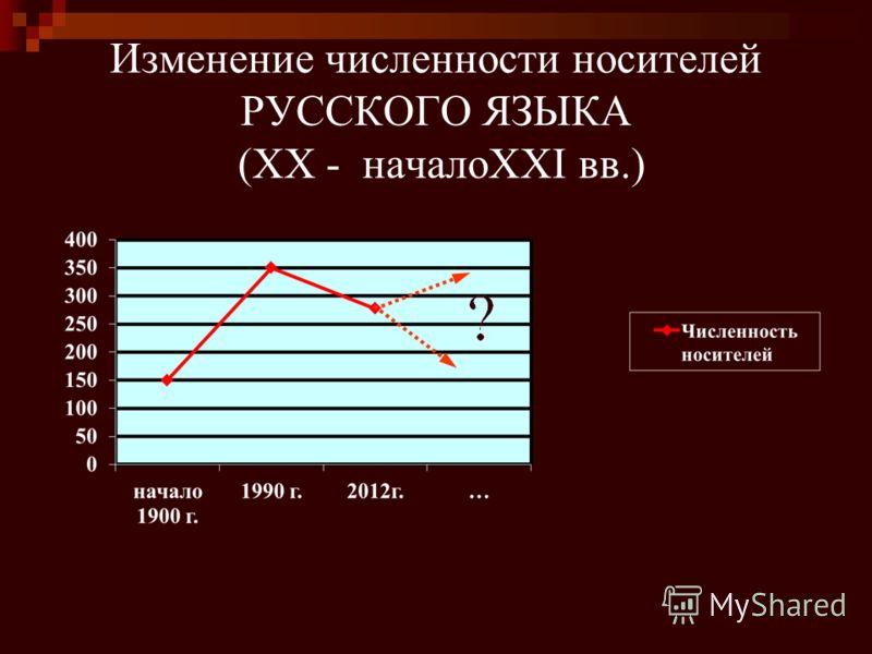 Изменение численности носителей РУССКОГО ЯЗЫКА (XX - началоXXI вв.)