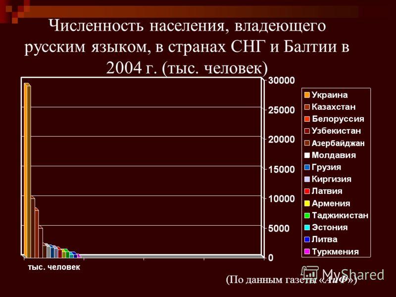 Численность населения, владеющего русским языком, в странах СНГ и Балтии в 2004 г. (тыс. человек) (По данным газеты «АиФ»)