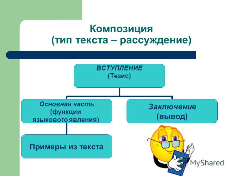 Композиция (тип текста – рассуждение) ВСТУПЛЕНИЕ (Тезис) Основная часть (функции языкового явления) и примеры из текста) Примеры из текста Заключение (вывод)