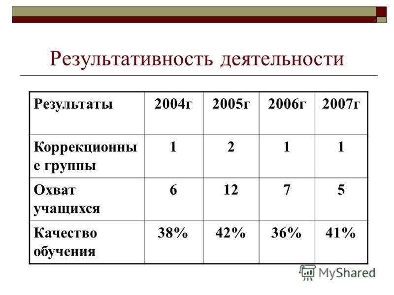 Результативность деятельности Результаты2004г2005г2006г2007г Коррекционны е группы 1211 Охват учащихся 61275 Качество обучения 38%42%36%41%