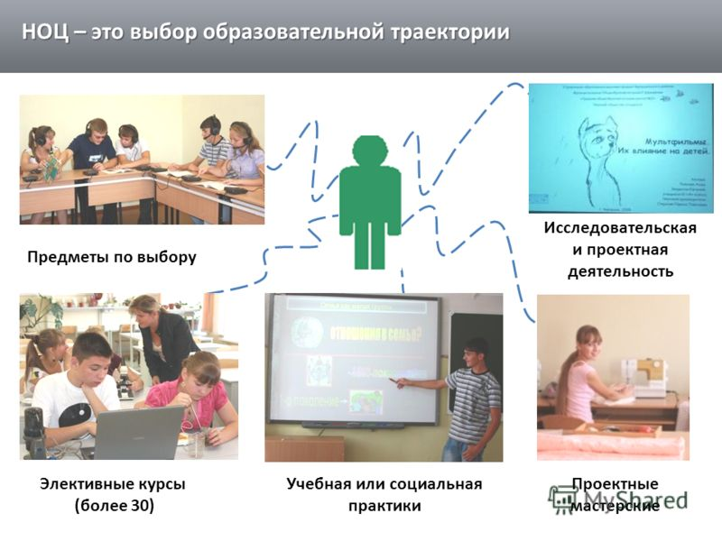 Предметы по выбору Элективные курсы (более 30) Исследовательская и проектная деятельность Проектные мастерские Учебная или социальная практики НОЦ – это выбор образовательной траектории