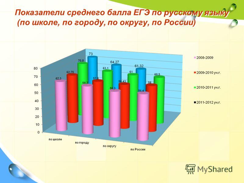 Показатели среднего балла ЕГЭ по русскому языку (по школе, по городу, по округу, по России)