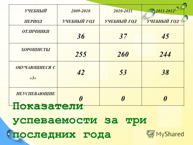 Показатели успеваемости за три последних года УЧЕБНЫЙ ПЕРИОД 2009-2010 УЧЕБНЫЙ ГОД 2010-2011 УЧЕБНЫЙ ГОД 2011-2012 УЧЕБНЫЙ ГОД ОТЛИЧНИКИ 363745 ХОРОШИСТЫ 255260244 ОБУЧАЮЩИЕСЯ С «3» 425338 НЕУСПЕВАЮЩИЕ 000