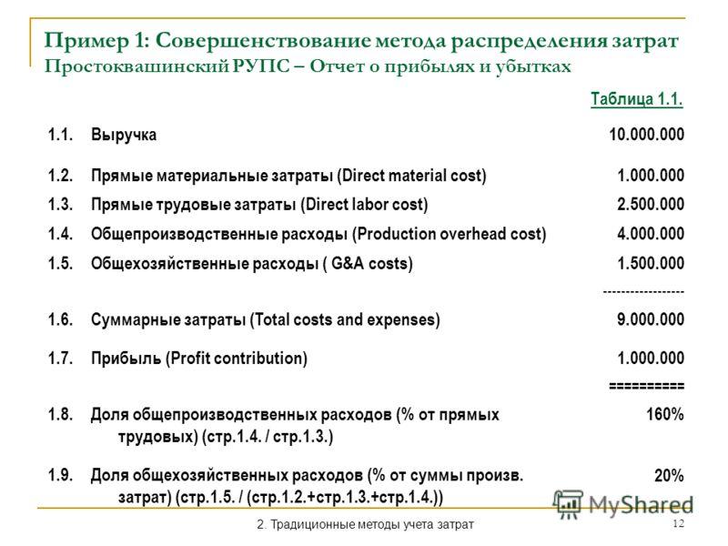 12 Пример 1: Совершенствование метода распределения затрат Простоквашинский РУПС – Отчет о прибылях и убытках 1.1.Выручка 10.000.000 1.2.Прямые материальные затраты (Direct material cost) 1.000.000 1.3.Прямые трудовые затраты (Direct labor cost) 2.50