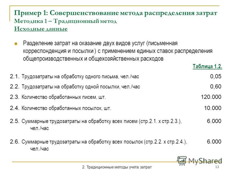 13 Пример 1: Совершенствование метода распределения затрат Методика 1 – Традиционный метод Исходные данные Разделение затрат на оказание двух видов услуг (письменная корреспонденция и посылки ) с применением единых ставок распределения общепроизводст
