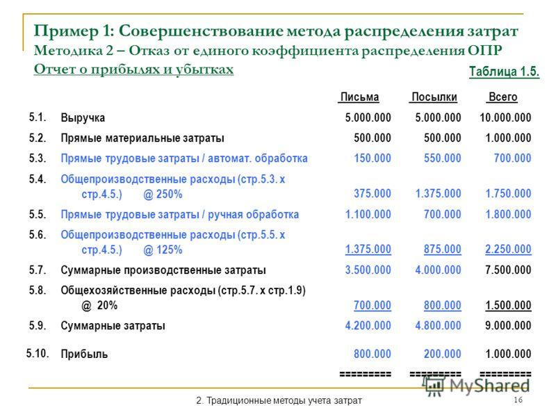16 Пример 1: Совершенствование метода распределения затрат Методика 2 – Отказ от единого коэффициента распределения ОПР Отчет о прибылях и убытках Таблица 1.5. Письма Посылки Всего 5.1. Выручка5.000.000 10.000.000 5.2. Прямые материальные затраты500.