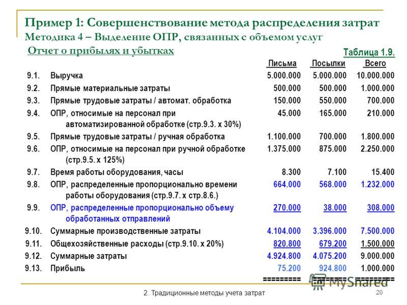 20 Пример 1: Совершенствование метода распределения затрат Методика 4 – Выделение ОПР, связанных с объемом услуг Отчет о прибылях и убытках Письма Посылки Всего 9.1.Выручка5.000.000 10.000.000 9.2.Прямые материальные затраты500.000 1.000.000 9.3.Прям