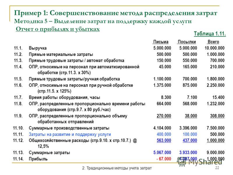 22 Пример 1: Совершенствование метода распределения затрат Методика 5 – Выделение затрат на поддержку каждой услуги Отчет о прибылях и убытках Письма Посылки Всего 11.1.Выручка5.000.000 10.000.000 11.2.Прямые материальные затраты500.000 1.000.000 11.