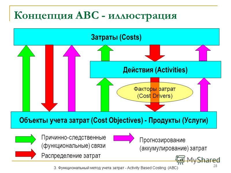 28 Концепция АВС - иллюстрация Затраты (Costs) Действия (Activities) Объекты учета затрат (Cost Objectives) - Продукты (Услуги) Причинно-следственные (функциональные) связи Распределение затрат Прогнозирование (аккумулирование) затрат Факторы затрат