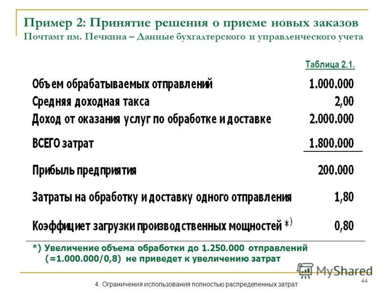 44 Пример 2: Принятие решения о приеме новых заказов Почтамт им. Печкина – Данные бухгалтерского и управленческого учета *) Увеличение объема обработки до 1.250.000 отправлений (=1.000.000/0,8) не приведет к увеличению затрат Таблица 2.1. 4. Ограниче
