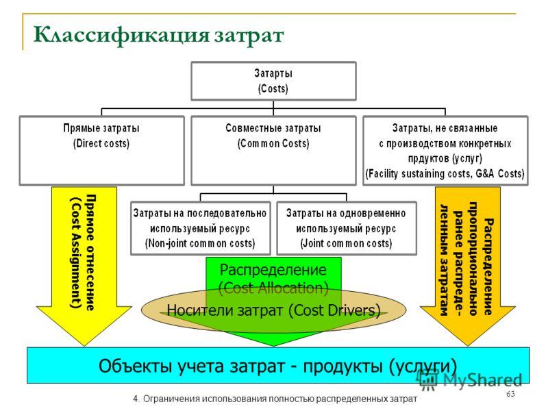 63 Классификация затрат Объекты учета затрат - продукты (услуги) Прямое отнесение (Cost Assignment) Распределение (Cost Allocation) Носители затрат (Cost Drivers) Распределение пропорционально ранее распреде- ленным затратам 4. Ограничения использова