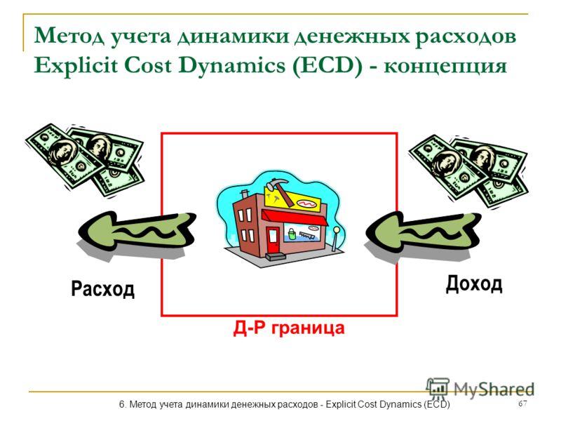67 Метод учета динамики денежных расходов Explicit Cost Dynamics (ECD) - концепция Доход Расход 6. Метод учета динамики денежных расходов - Explicit Cost Dynamics (ECD) Д-Р граница