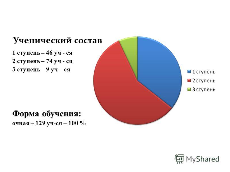 Ученический состав 1 ступень – 46 уч - ся 2 ступень – 74 уч - ся 3 ступень – 9 уч – ся Форма обучения: очная – 129 уч-ся – 100 %