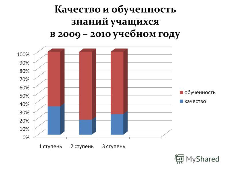 Качество и обученность знаний учащихся в 2009 – 2010 учебном году