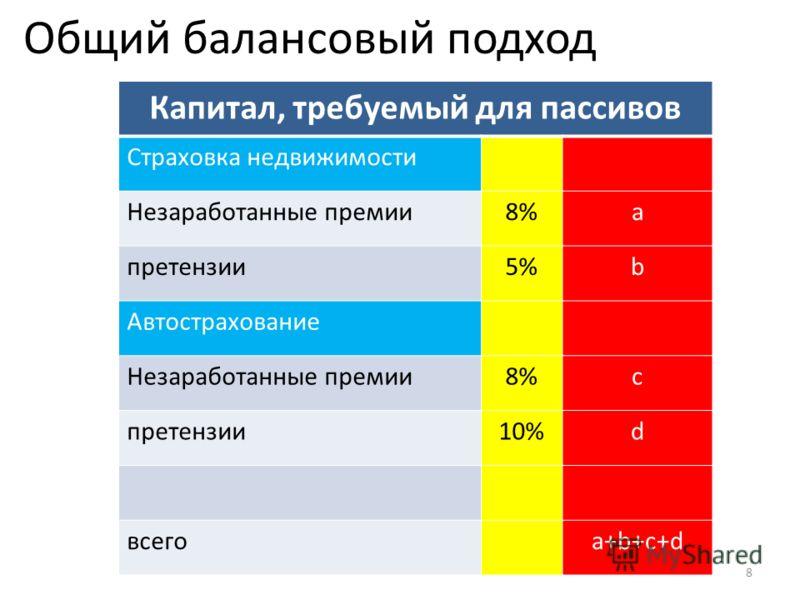 Общий балансовый подход 8 Капитал, требуемый для пассивов Страховка недвижимости Незаработанные премии8%a претензии5%b Автострахование Незаработанные премии8%c претензии10%d всегоa+b+c+d