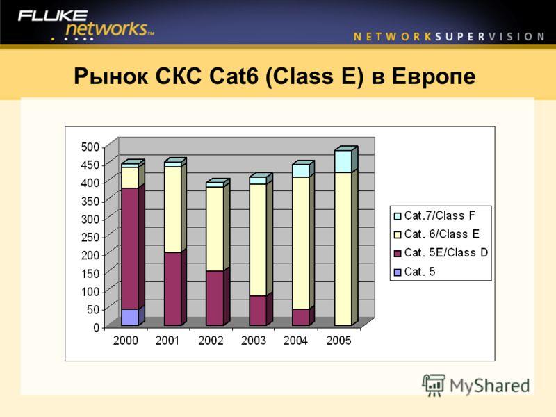 Рынок СКС Cat6 (Class E) в Европе