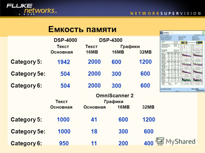 Емкость памяти Category 5: Category 5e: Category 6: 1942 504 2000 DSP-4000 DSP-4300 Текст Текст Графики Основная 16MB 16MB 32MB 600 300 1200 600 Category 5: Category 5e: Category 6: 1000 950 41 18 11 OmniScanner 2 Текст Графики Основная Основная 16MB