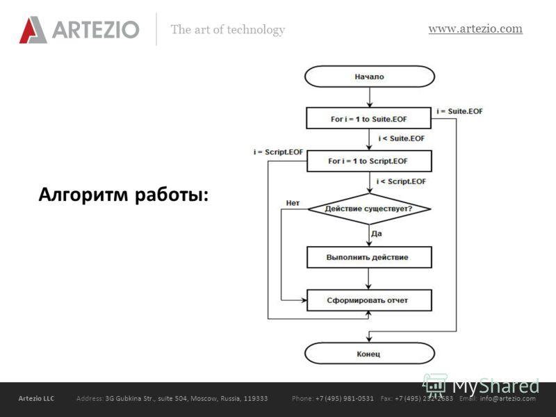 Artezio LLC Address: 3G Gubkina Str., suite 504, Moscow, Russia, 119333Phone: +7 (495) 981-0531 Fax: +7 (495) 232-2683 Email: info@artezio.com www.artezio.com The art of technology Алгоритм работы: