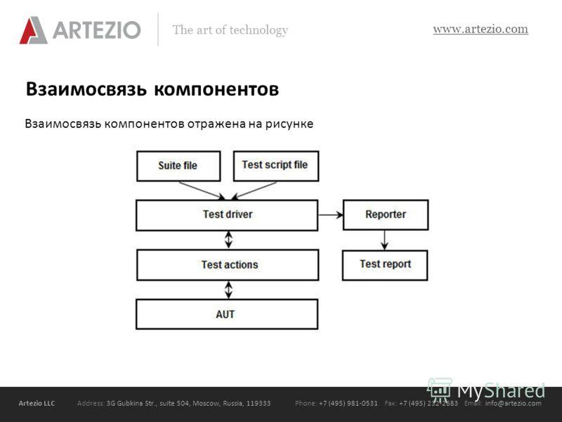 Artezio LLC Address: 3G Gubkina Str., suite 504, Moscow, Russia, 119333Phone: +7 (495) 981-0531 Fax: +7 (495) 232-2683 Email: info@artezio.com www.artezio.com The art of technology Взаимосвязь компонентов Взаимосвязь компонентов отражена на рисунке