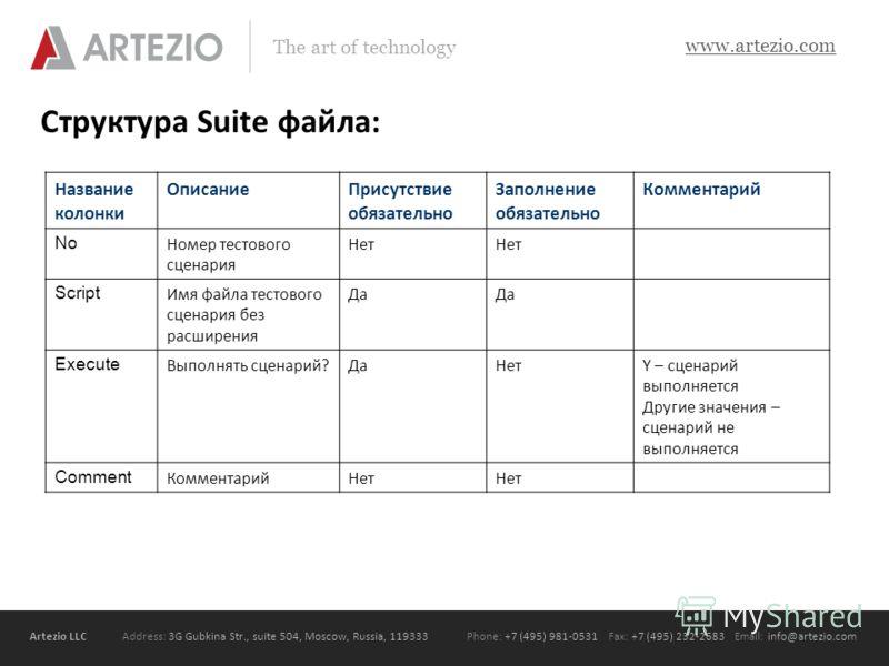 Artezio LLC Address: 3G Gubkina Str., suite 504, Moscow, Russia, 119333Phone: +7 (495) 981-0531 Fax: +7 (495) 232-2683 Email: info@artezio.com www.artezio.com The art of technology Структура Suite файла: Название колонки ОписаниеПрисутствие обязатель