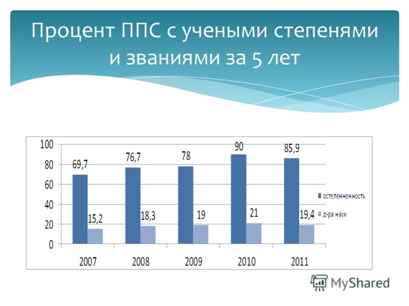 Процент ППС с учеными степенями и званиями за 5 лет
