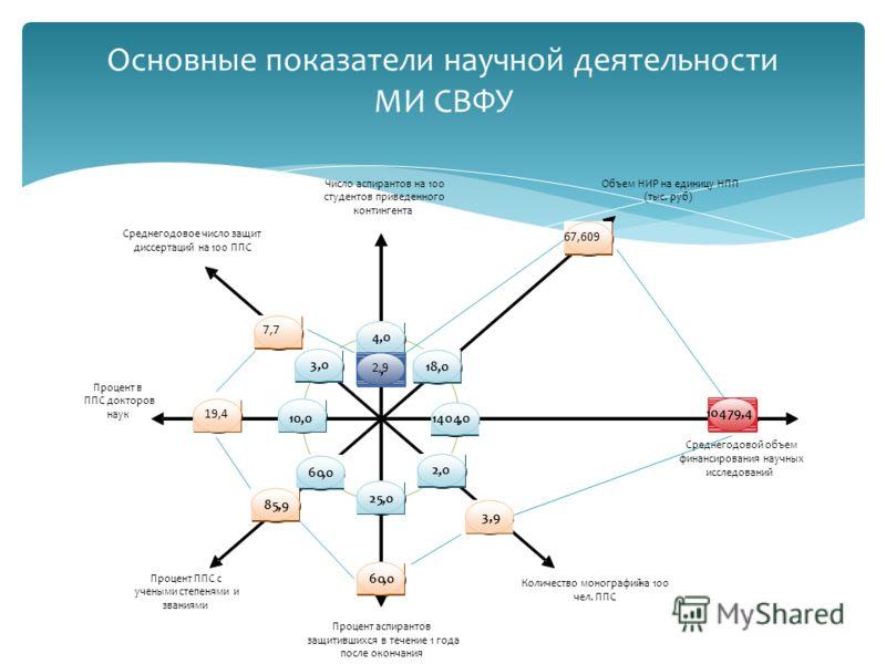Основные показатели научной деятельности МИ СВФУ