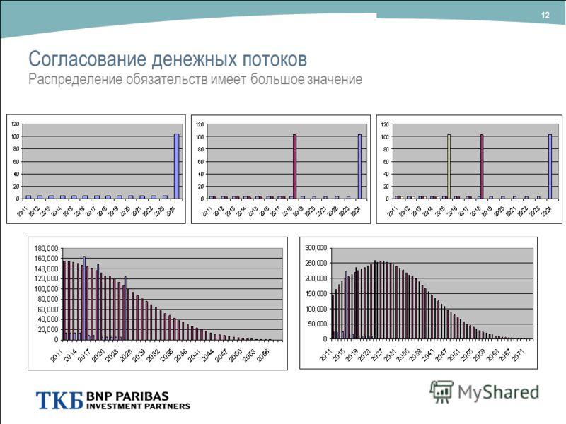 Согласование денежных потоков Распределение обязательств имеет большое значение 12