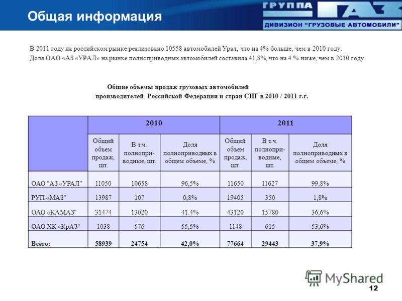 В 2011 году на российском рынке реализовано 10558 автомобилей Урал, что на 4% больше, чем в 2010 году. Доля ОАО « АЗ « УРАЛ » на рынке полноприводных автомобилей составила 41,8%, что на 4 % ниже, чем в 2010 году Общие объемы продаж грузовых автомобил